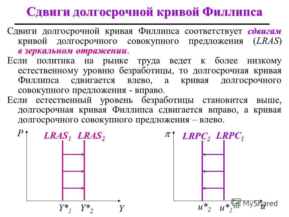 24 Сдвиги долгосрочной кривой Филлипса сдвигам в зеркальном отражении Сдвиги долгосрочной кривая Филлипса соответствует сдвигам кривой долгосрочного совокупного предложения (LRAS) в зеркальном отражении. Если политика на рынке труда ведет к более низ