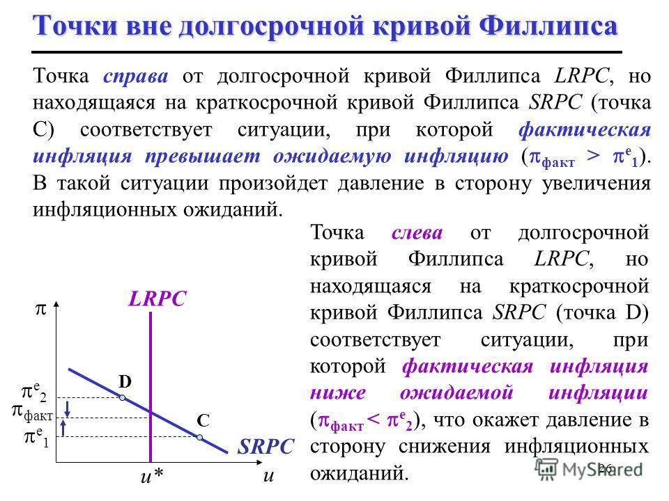 26 Точки вне долгосрочной кривой Филлипса Точка справа от долгосрочной кривой Филлипса LRPC, но находящаяся на краткосрочной кривой Филлипса SRPC (точка C) соответствует ситуации, при которой фактическая инфляция превышает ожидаемую инфляцию ( факт >