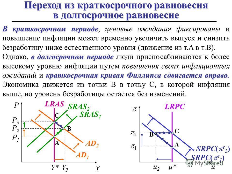P1P1 28 C C A P P2P2 SRAS 1 SRAS 2 B Y2Y2 u2u2 SRPC( е 1 ) SRPC( е 2 ) LRAS P3P3 Y* Y AD 1 A AD 2 u u* B LRPC 1 2 В краткосрочном периоде В краткосрочном периоде, ценовые ожидания фиксированы и повышение инфляции может временно увеличить выпуск и сни