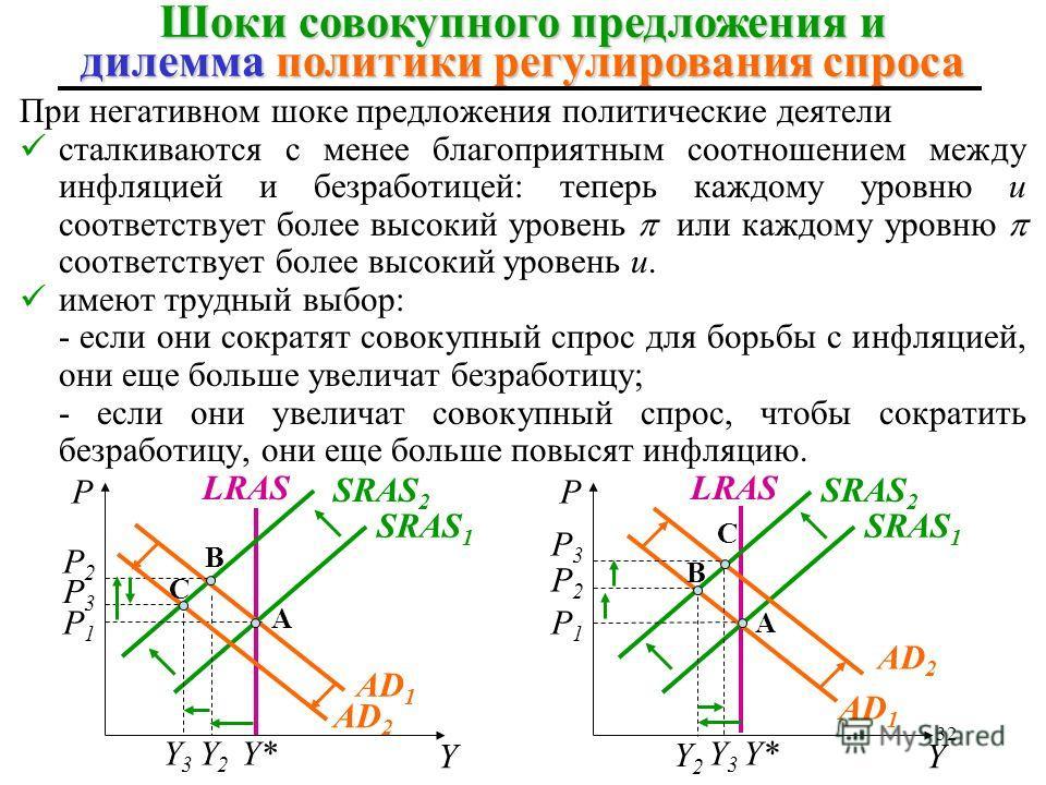 Y3Y3 32 При негативном шоке предложения политические деятели сталкиваются с менее благоприятным соотношением между инфляцией и безработицей: теперь каждому уровню u соответствует более высокий уровень или каждому уровню соответствует более высокий ур