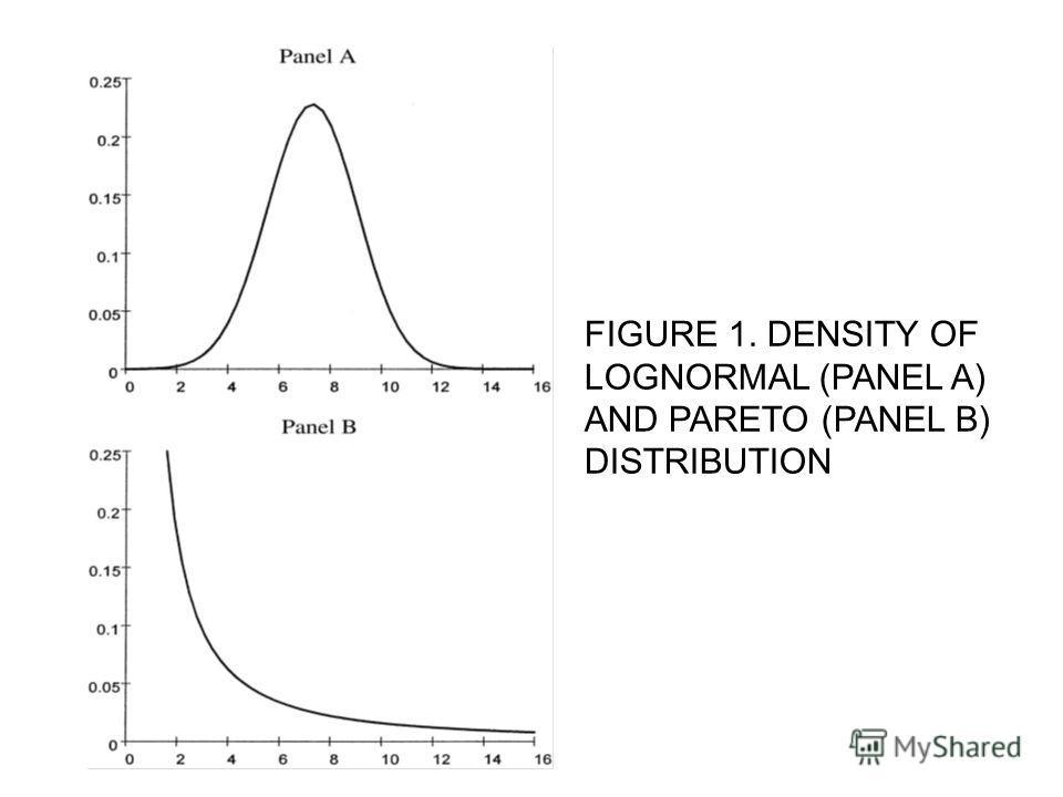 FIGURE 1. DENSITY OF LOGNORMAL (PANEL A) AND PARETO (PANEL B) DISTRIBUTION