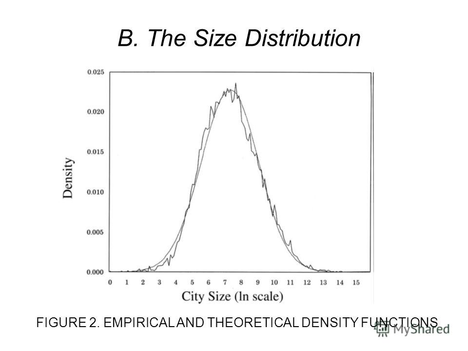 B. The Size Distribution FIGURE 2. EMPIRICAL AND THEORETICAL DENSITY FUNCTIONS