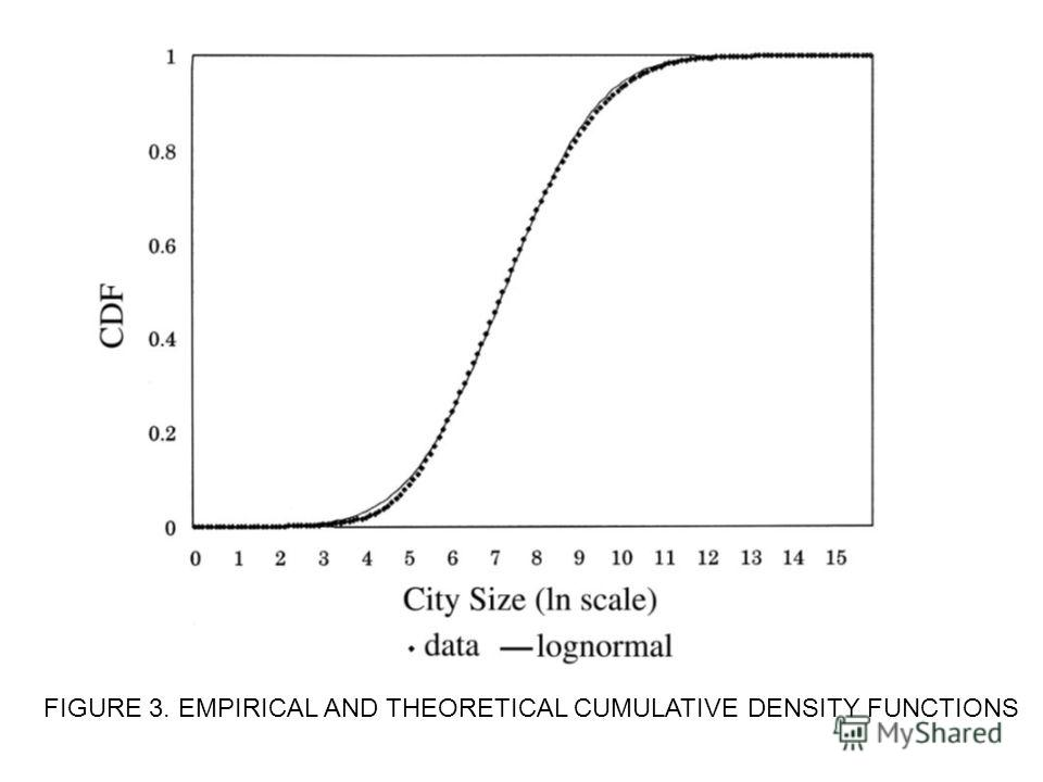 FIGURE 3. EMPIRICAL AND THEORETICAL CUMULATIVE DENSITY FUNCTIONS