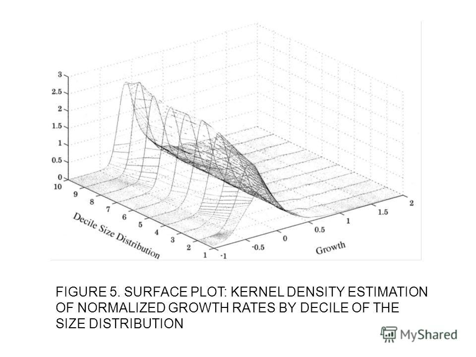 FIGURE 5. SURFACE PLOT: KERNEL DENSITY ESTIMATION OF NORMALIZED GROWTH RATES BY DECILE OF THE SIZE DISTRIBUTION