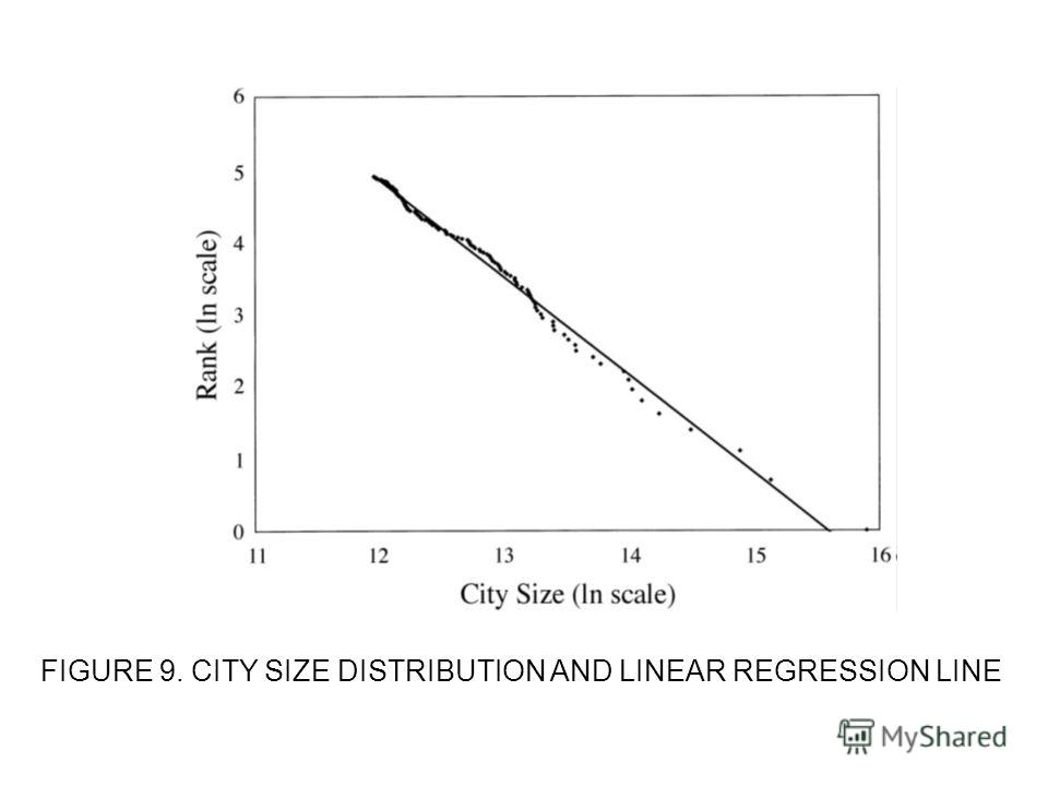 FIGURE 9. CITY SIZE DISTRIBUTION AND LINEAR REGRESSION LINE