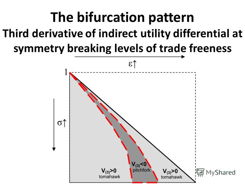 The bifurcation pattern Third derivative of indirect utility differential at symmetry breaking levels of trade freeness