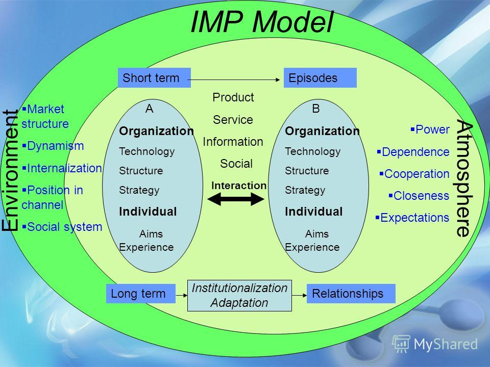Environment IMP Model Market structure Dynamism Internalization Position in channel Social system A Organization Technology Structure Strategy Individual Aims Experience Interaction Product Service Information Social Short termEpisodes B Organization