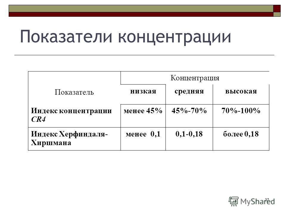 37 Показатели концентрации Показатель Концентрация низкаясредняявысокая Индекс концентрации CR4 менее 45%45%-70%70%-100% Индекс Херфиндаля- Хиршмана менее 0,10,1-0,18более 0,18
