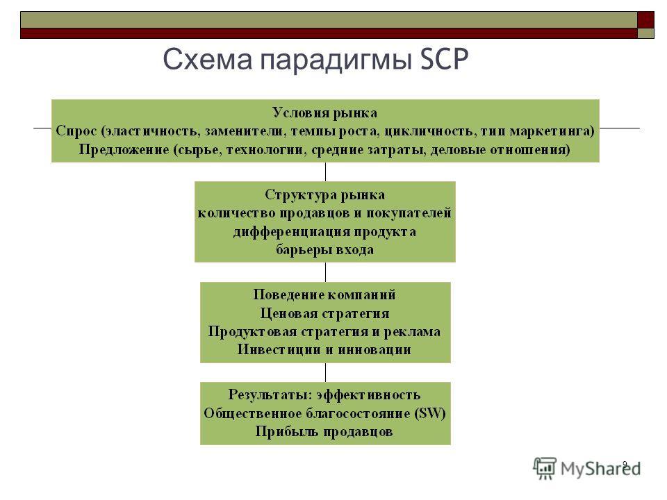 9 Схема парадигмы SCP