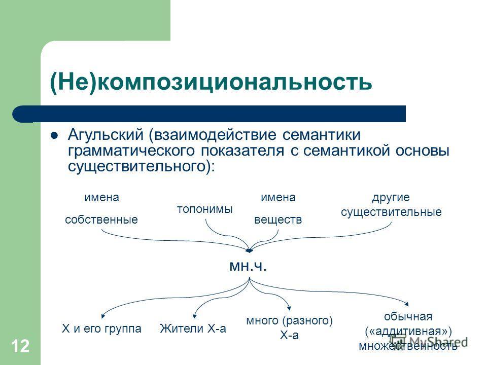 12 (Не)композициональность Агульский (взаимодействие семантики грамматического показателя с семантикой основы существительного): мн.ч. имена собственные топонимы имена веществ другие существительные X и его группа Жители X-а много (разного) X-а обычн