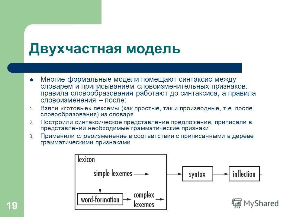 19 Двухчастная модель Многие формальные модели помещают синтаксис между словарем и приписыванием словоизменительных признаков: правила словообразования работают до синтаксиса, а правила словоизменения – после: 1. Взяли «готовые» лексемы (как простые,