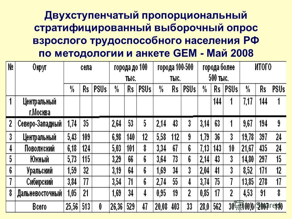 Двухступенчатый пропорциональный стратифицированный выборочный опрос взрослого трудоспособного населения РФ по методологии и анкете GEM - Май 2008