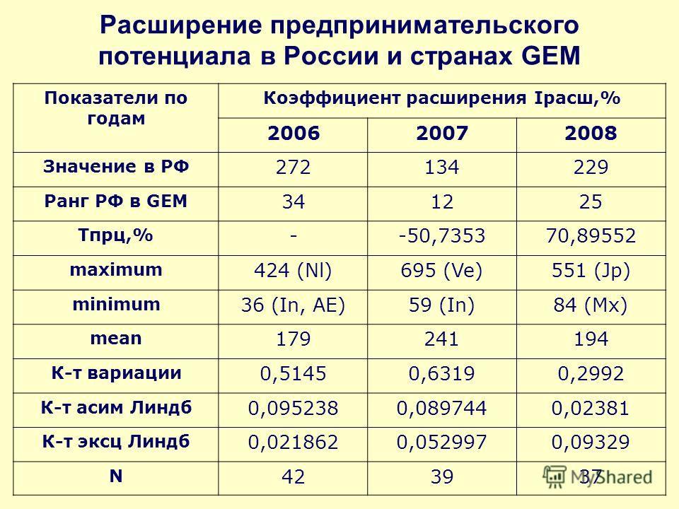 Расширение предпринимательского потенциала в России и странах GEM Показатели по годам Коэффициент расширения Iрасш,% 200620072008 Значение в РФ 272134229 Ранг РФ в GEM 341225 Tпрц,% --50,735370,89552 maximum 424 (Nl)695 (Ve)551 (Jp) minimum 36 (In, А