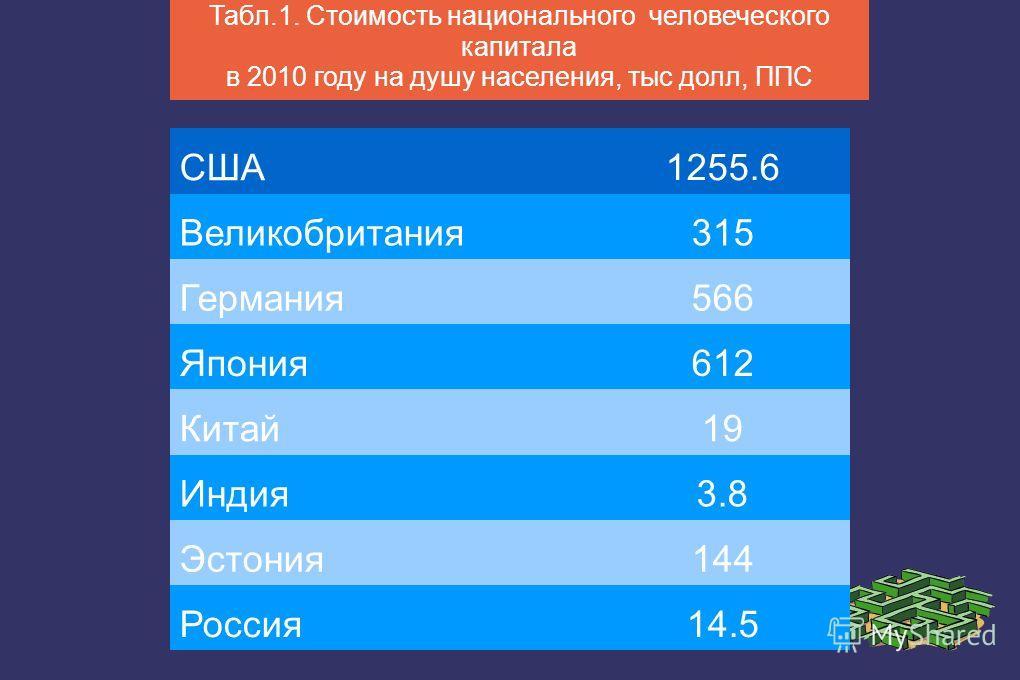 США 1255.6 Великобритания 315 Германия 566 Япония 612 Китай 19 Индия 3.8 Эстония 144 Россия 14.5 Табл.1. Стоимость национального человеческого капитала в 2010 году на душу населения, тыс долл, ППС