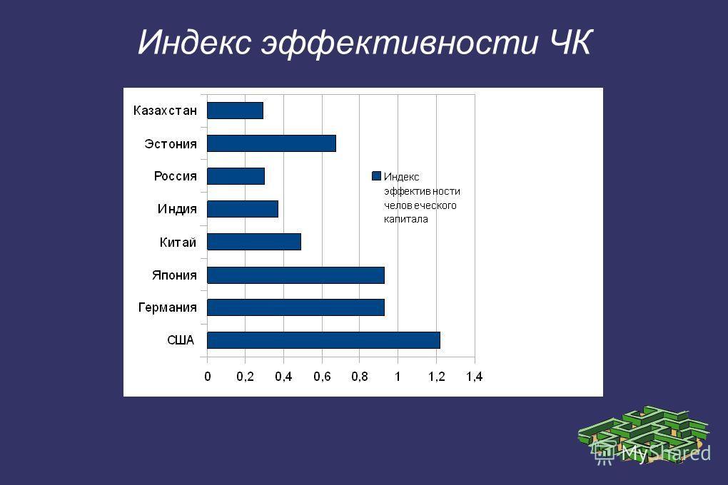Индекс эффективности ЧК