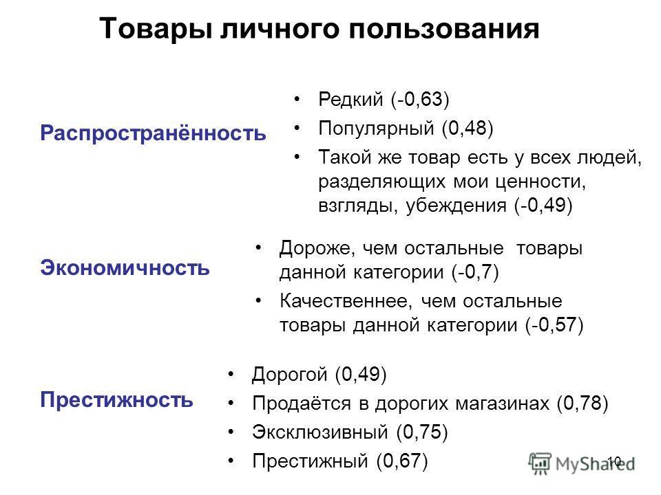 10 Товары личного пользования Распространённость Экономичность Престижность Редкий (-0,63) Популярный (0,48) Такой же товар есть у всех людей, разделяющих мои ценности, взгляды, убеждения (-0,49) Дороже, чем остальные товары данной категории (-0,7) К
