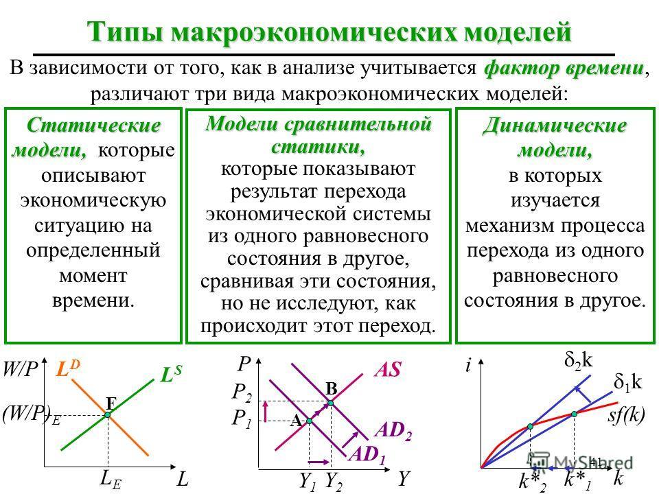 40 Виды равновесных состояний Устойчивое равновесие которое имеет место в том случае, если, будучи выведенной самостоятельно возвращается из равновесного состояния, система самостоятельно в него возвращается Неустойчивое равновесие самостоятельно не
