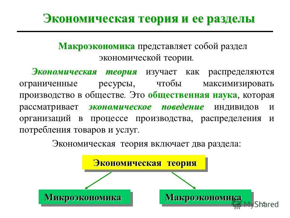 4 Лекция 1 Предмет макроэкономики и методы макроэкономического анализа Экономическая теория и ее разделы Предмет макроэкономики Отличие микроэкономики от макроэкономики История макроэкономической науки Основные макроэкономические проблемы Принципы ма