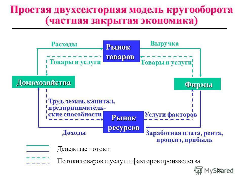 54 Чтобы понять,как функционирует экономика и проанализировать совокупное экономическое поведение, экономисты используют модель кругооборота (круговых потоков) продукта, расходов и дохода, представляющую собой взаимодействие между макроэкономическими