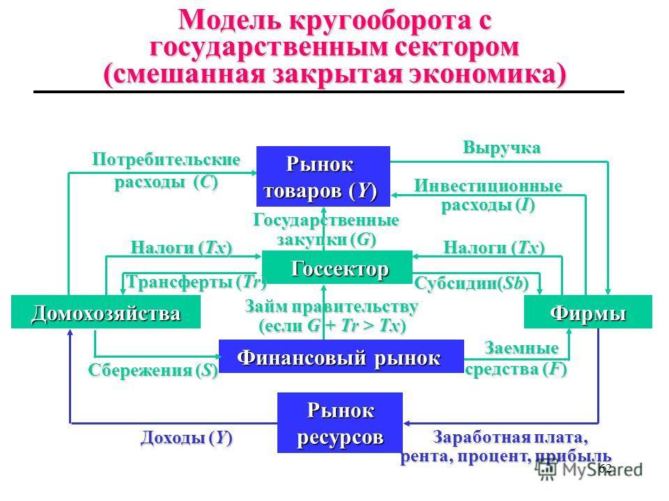 61 Роль государственного сектора Добавив государственный сектор (правительство) в анализ, получаем трехсекторную модель экономики. Воздействие правительства осуществляется через: Государственные закупки товаров и услуг (G) включающие: оплату услуг го