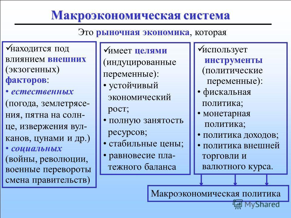 71 P Y LRAS SRAS SRAS AD Макроэкономическая система Внешние факторы Цели Инструменты Рыночная экономика