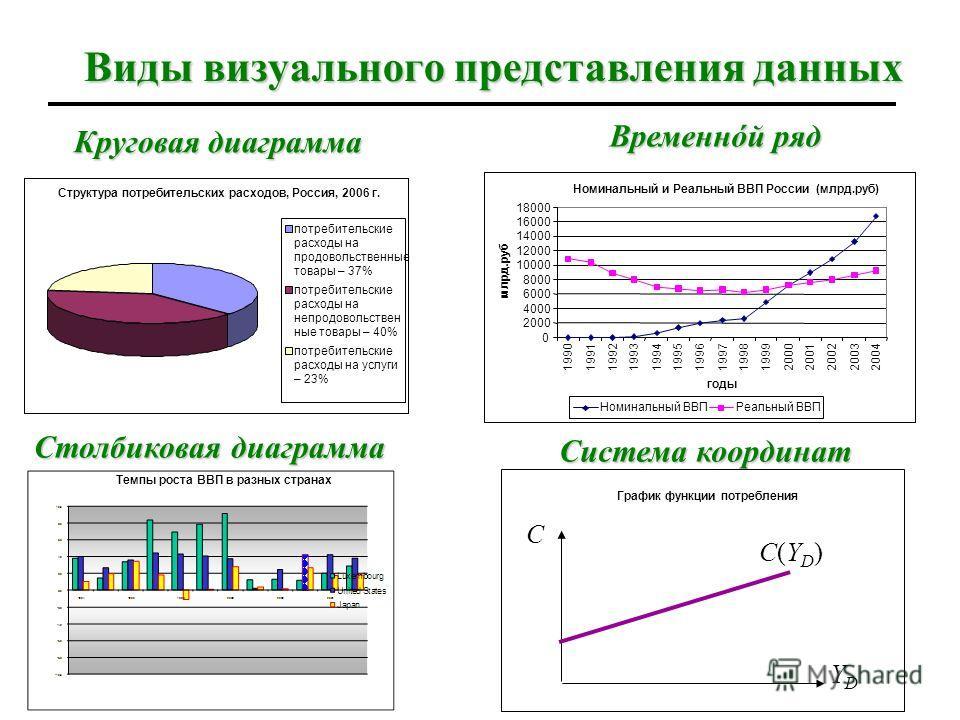78 Графический анализ График – это способ: визуального представления зависимостей и взаимосвязей визуального представления зависимостей и взаимосвязей между экономическими переменными; наглядного выражения идейи теорий наглядного выражения идей и тео