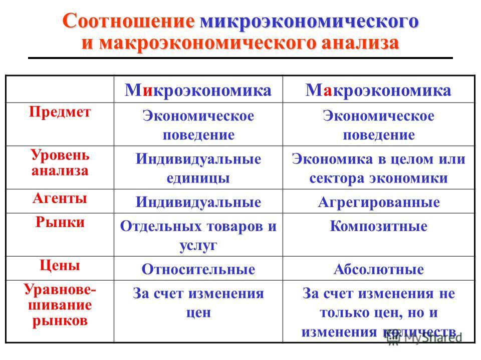 7 Отличие мАкроэкономики от мИкроэкономики Maкроэкономика экономику в целом анализирует экономику в целом; совокупноеэконо- мическое поведение изучает совокупное эконо- мическое поведение (сово- купных экономических аген- тов, т.е. секторов экономики