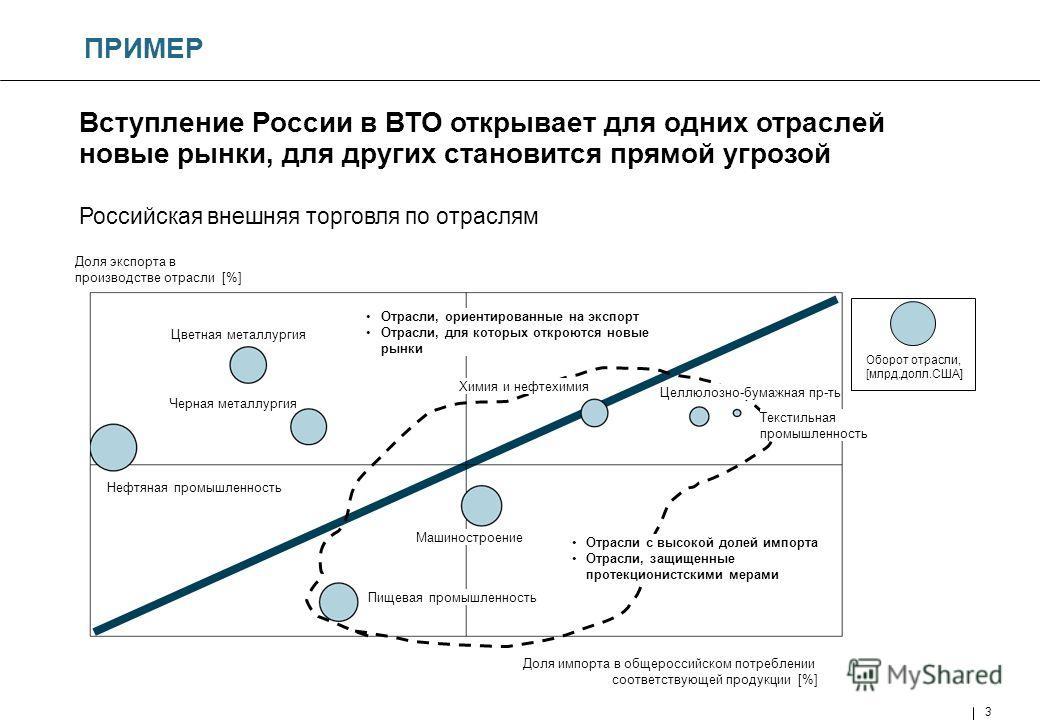 3 Вступление России в ВТО открывает для одних отраслей новые рынки, для других становится прямой угрозой Российская внешняя торговля по отраслям Доля экспорта в производстве отрасли [%] Доля импорта в общероссийском потреблении соответствующей продук
