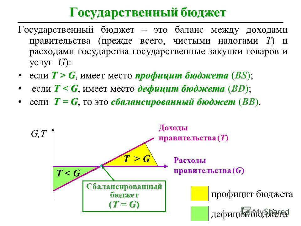Воздействие трансфертов Y2Y2 mpc×Tr Y AE AE=Y 45 0 Y1Y1 A B 11