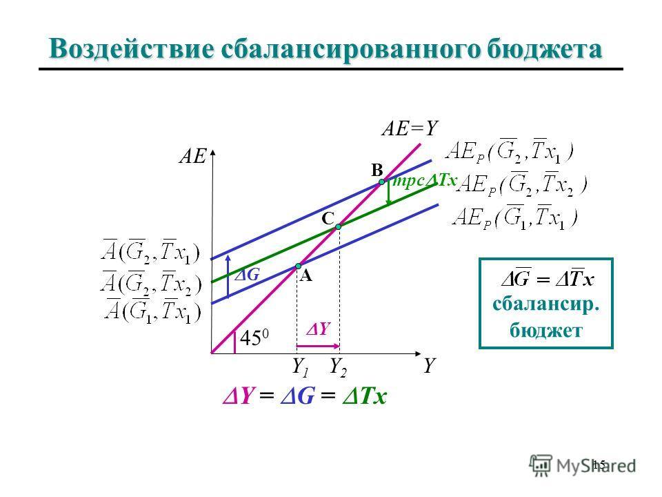 Мультипликатор сбалансированного бюджета: механизм Если G = Tx, изменение Y является суммой эффекта мультипликатора изменения G и эффекта мультипликатора изменения Tx. Y = Y G + Y Tx Воздействие государственных закупок на выпуск равно: Но если бюджет