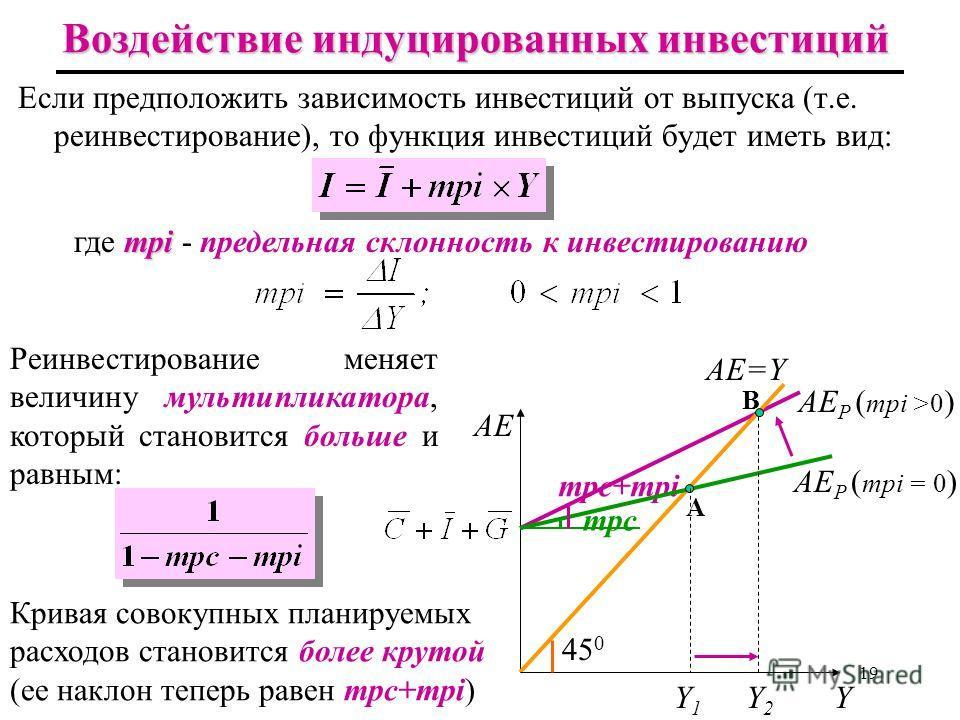 mps+(1–mps)t Воздействие подоходного налога mpc AE AE=Y 45 0 Y AE P (t=0) AE P (t 0) mpc (1–t) Y mps I+G S+Tх(Y) S S,T,I,G 0 A B A B Y1Y1 Y2Y2 Y1Y1 Y2Y2 изменением наклона mpc(1 – t) Графически влияние подоходного налога отображается изменением накло
