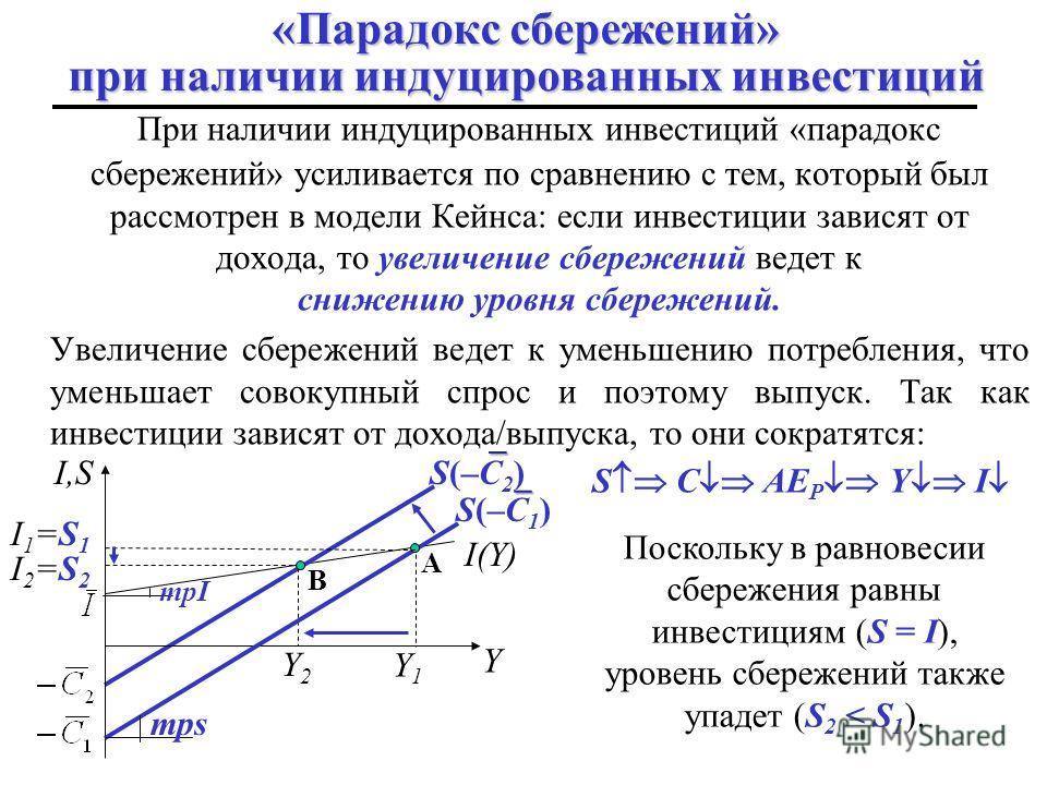 mpc+mpi Воздействие индуцированных инвестиций Если предположить зависимость инвестиций от выпуска (т.е. реинвестирование), то функция инвестиций будет иметь вид: mpi где mpi - предельная склонность к инвестированию AE AE=Y 45 0 Y AE P ( mpi = 0 ) AE