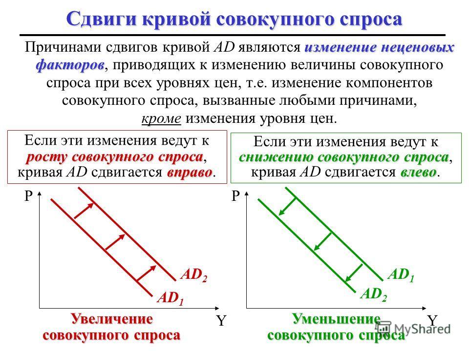величину движению вдоль кривой AD Эти три эффекта объясняют влияние изменения уровня цен (ценового фактора) на величину совокупного спроса, т.е. на количество товаров и услуг, на которые предъявляется спрос при данном уровне цен, и поэтому на реальны