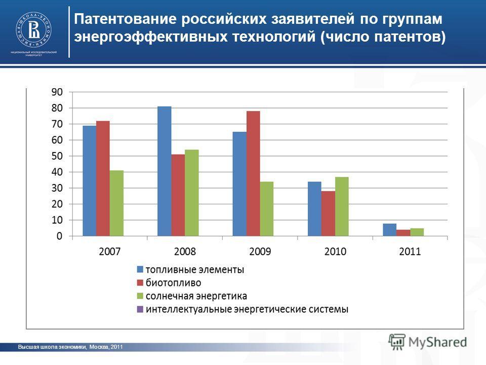 Высшая школа экономики, Москва, 2011 Патентование российских заявителей по группам энергоэффективных технологий (число патентов) фото