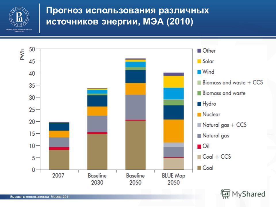 Высшая школа экономики, Москва, 2011 Прогноз использования различных источников энергии, МЭА (2010) фото