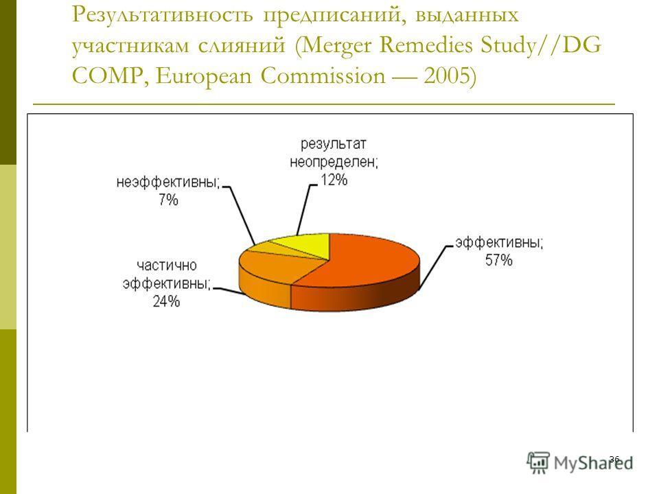 36 Результативность предписаний, выданных участникам слияний (Merger Remedies Study//DG COMP, European Commission 2005) 36