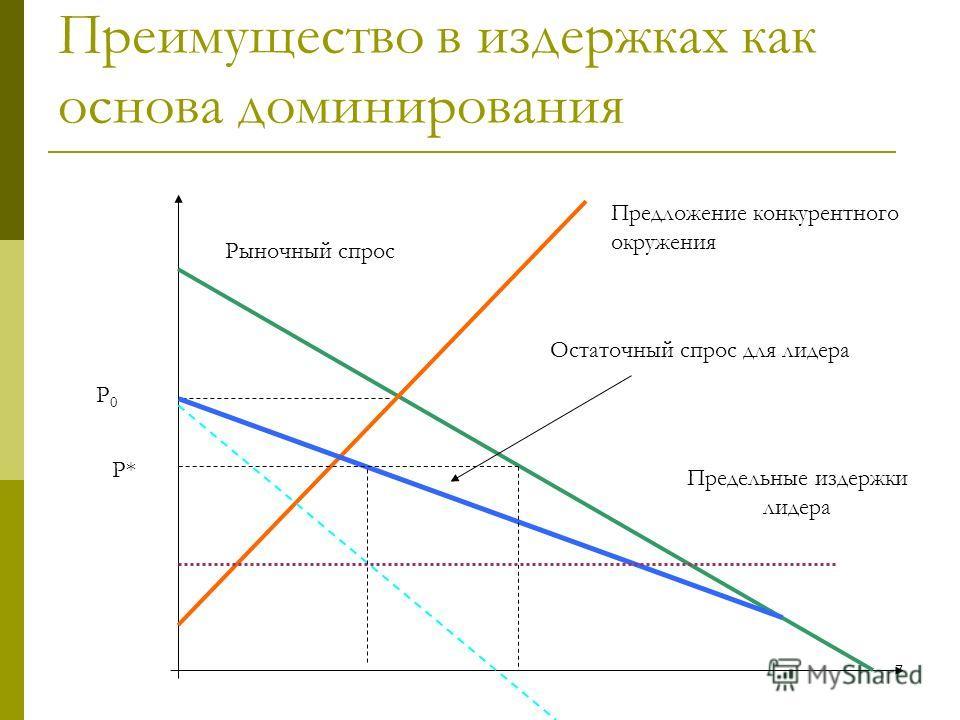 7 7 Преимущество в издержках как основа доминирования Рыночный спрос Предложение конкурентного окружения Предельные издержки лидера Остаточный спрос для лидера Р* Р0Р0