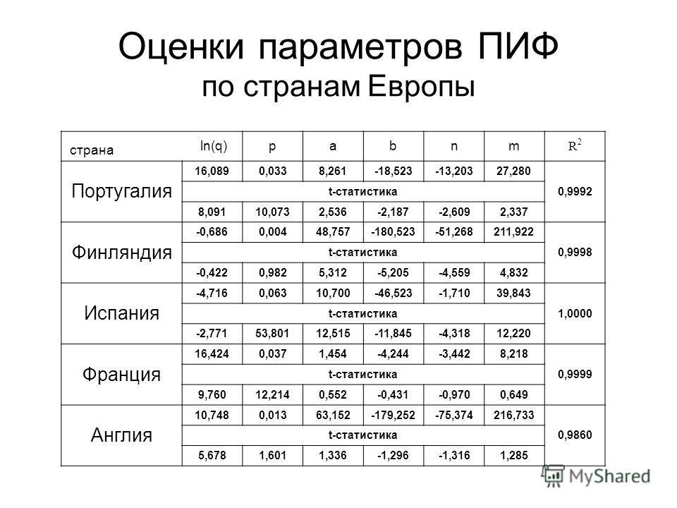 Оценки параметров ПИФ по странам Европы страна ln(q)pabnm R2R2 Португалия 16,0890,0338,261-18,523-13,20327,280 0,9992 t-статистика 8,09110,0732,536-2,187-2,6092,337 Финляндия -0,6860,00448,757-180,523-51,268211,922 0,9998 t-статистика -0,4220,9825,31
