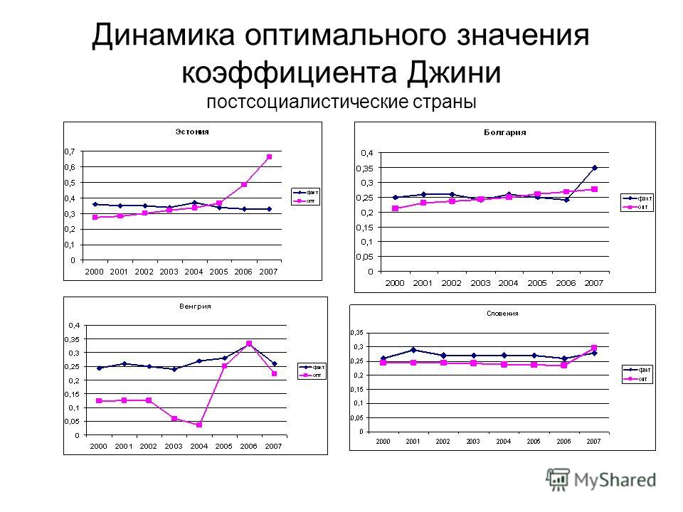 Динамика оптимального значения коэффициента Джини постсоциалистические страны