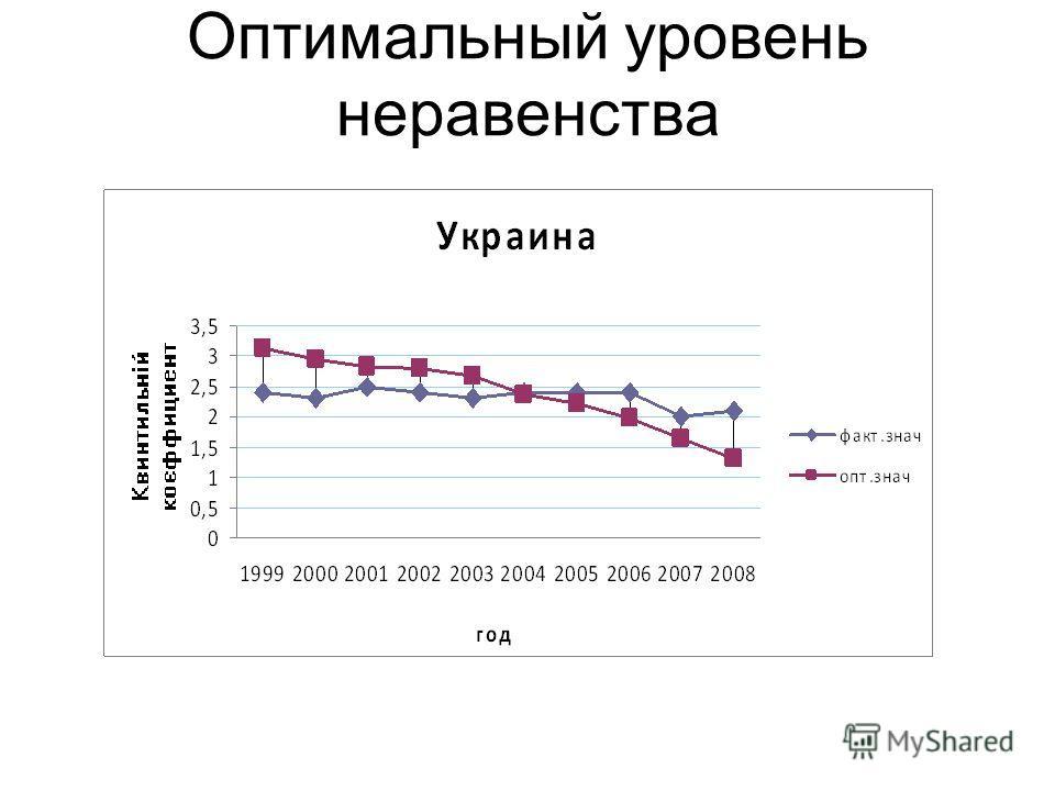 Оптимальный уровень неравенства