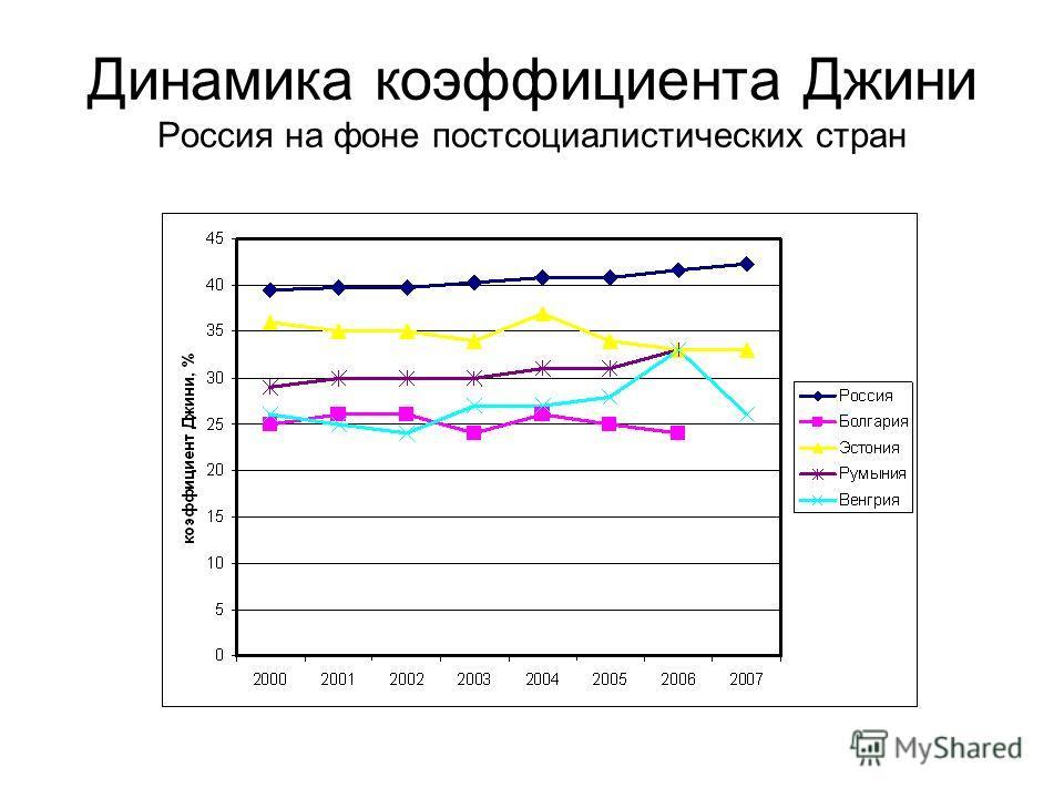 Динамика коэффициента Джини Россия на фоне постсоциалистических стран