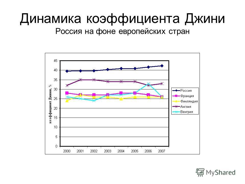 Динамика коэффициента Джини Россия на фоне европейских стран