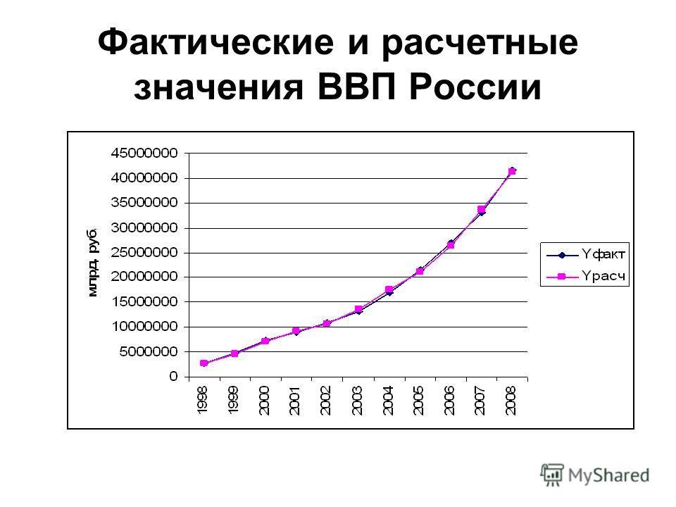 Фактические и расчетные значения ВВП России
