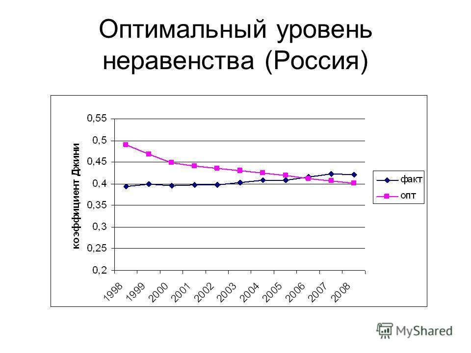 Оптимальный уровень неравенства (Россия)