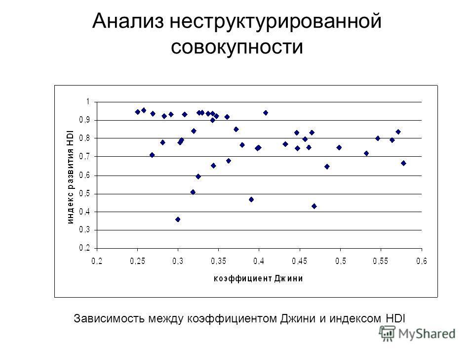 Анализ неструктурированной совокупности Зависимость между коэффициентом Джини и индексом HDI