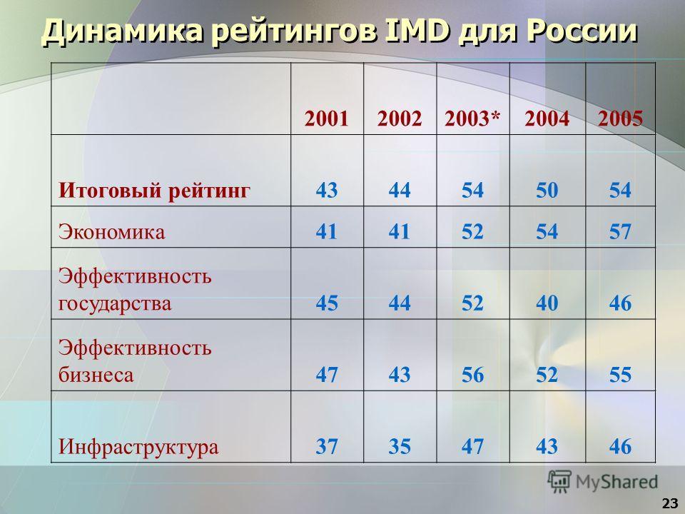 23 Динамика рейтингов IMD для России 200120022003*20042005 Итоговый рейтинг4344545054 Экономика41 525457 Эффективность государства4544524046 Эффективность бизнеса4743565255 Инфраструктура3735474346