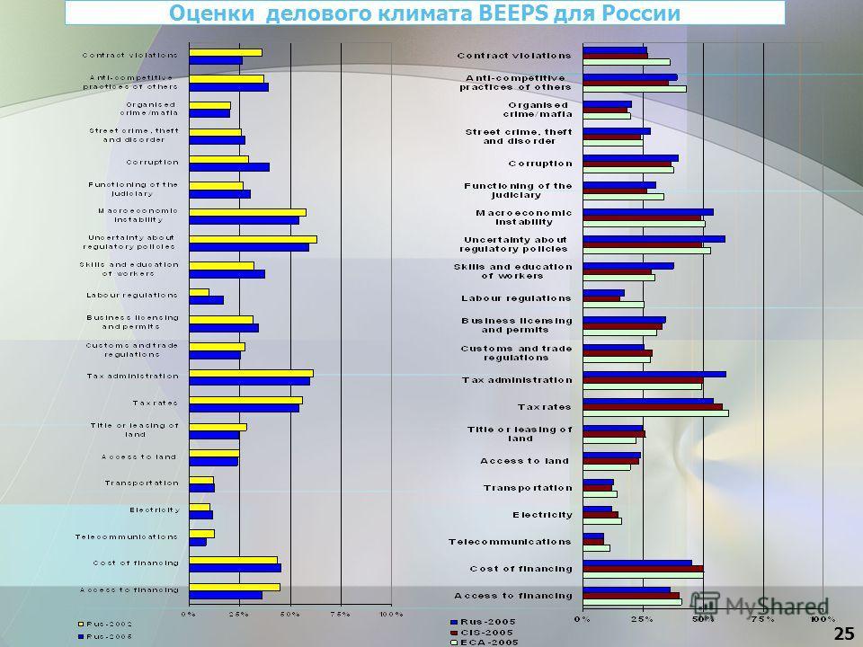 25 Оценки делового климата BEEPS для России