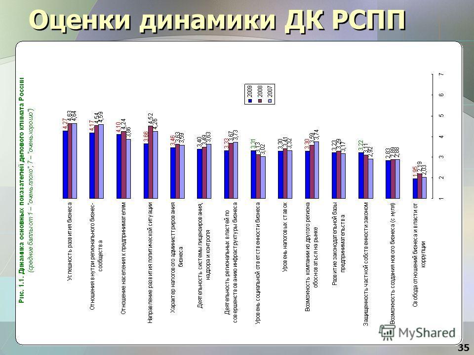 Оценки динамики ДК РСПП 35