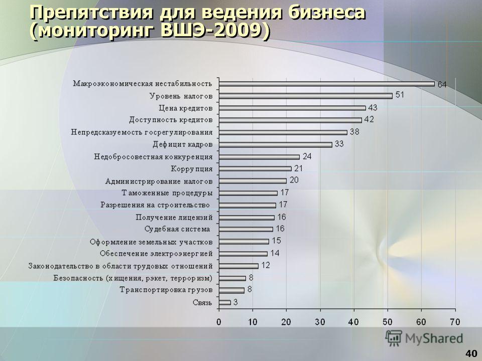Препятствия для ведения бизнеса (мониторинг ВШЭ-2009) 40