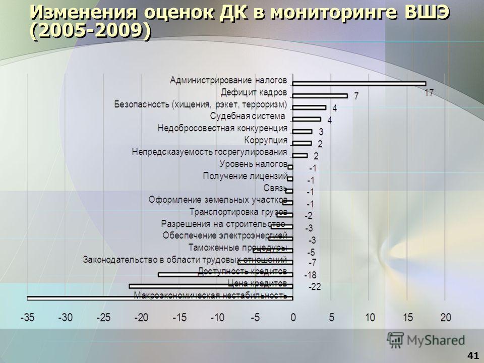 Изменения оценок ДК в мониторинге ВШЭ (2005-2009) 41